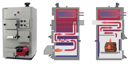 Комбинированные котлы отопления