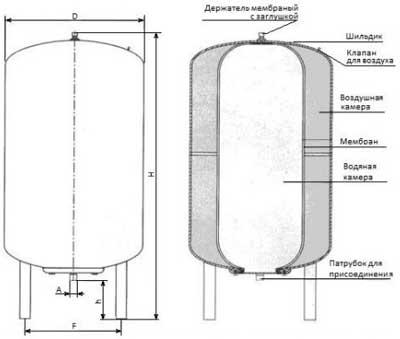 Расширительный бак для водоснабжения Stout