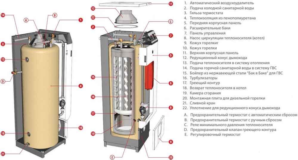 ACV Heatmaster 60N