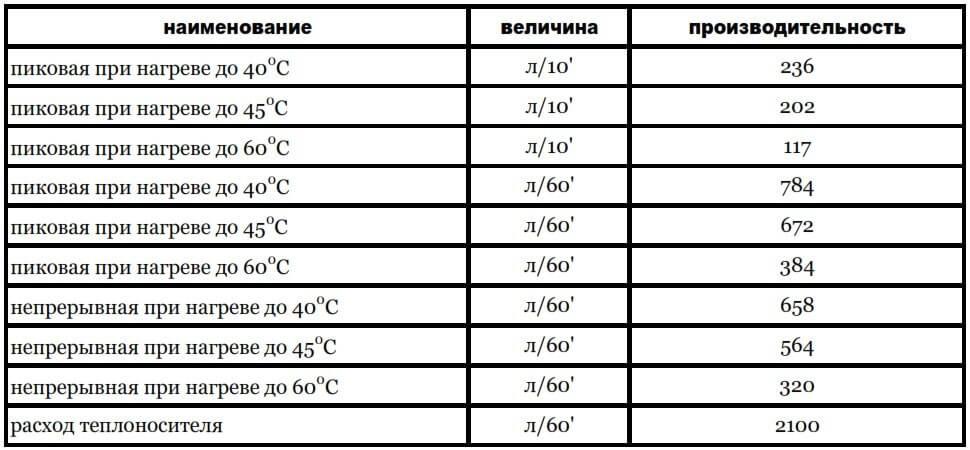 acv comfort 130 vyrabotka