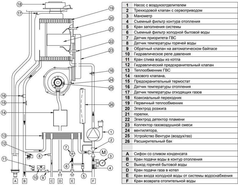 Baxi duo-TEC Compact 28