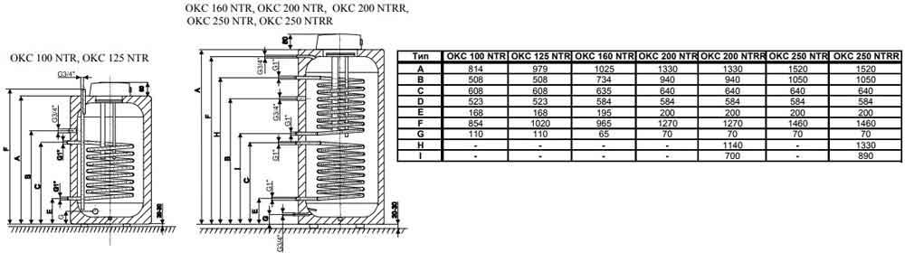 Drazice OKC 100 NTR
