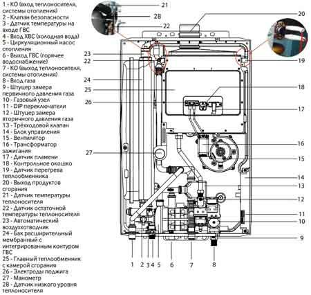 Устройство газового котла Kiturami Twin Alpha
