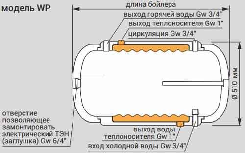 Конструкция бойлера Kospel WP