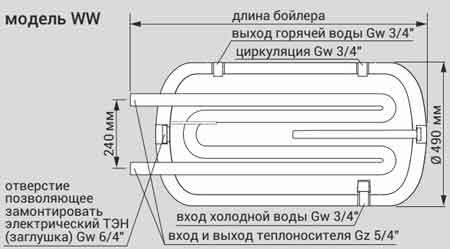 Конструкция Kospel WW-120