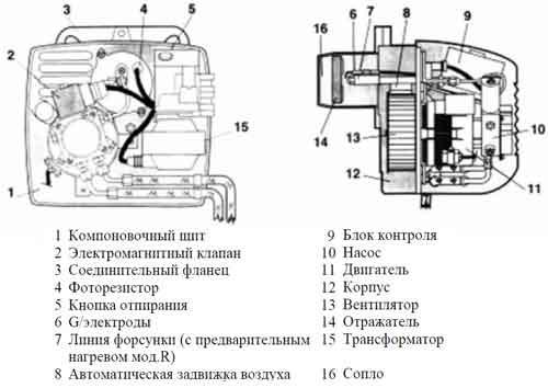 Устройство дизельной горелки Lamborghini ECO