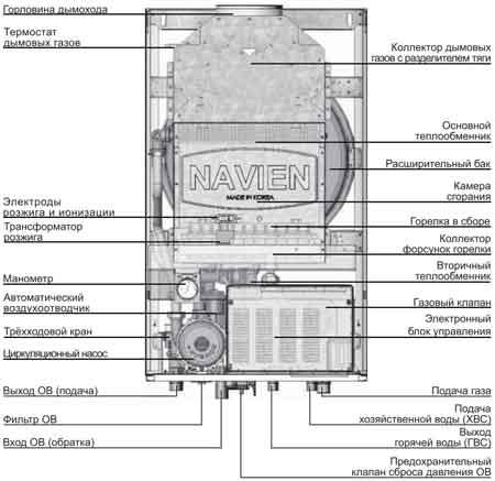Устройство газового котла Navien ACE ATMO