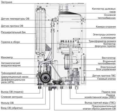 Устройство газового котла Navien Deluxe COAXIAL