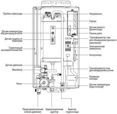 Устройство газового котла Navien Deluxe S