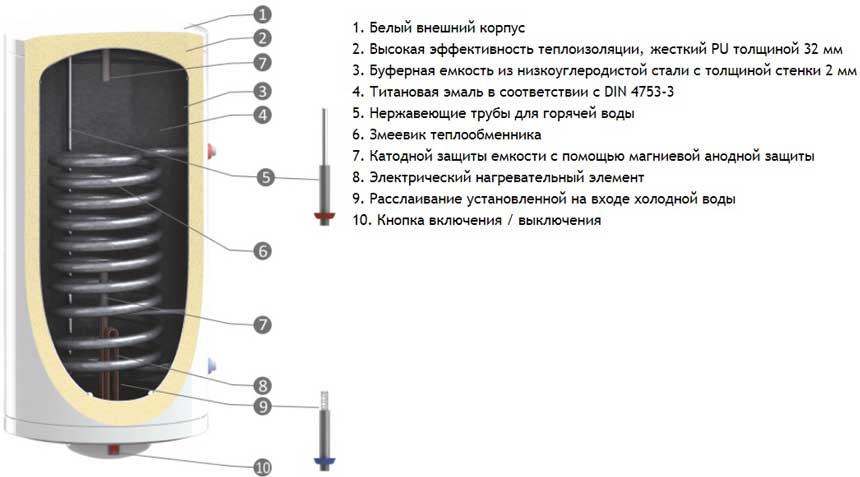 Sunsystem BB/S1