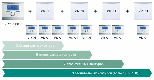 Пример компоновки Vaillant VR91